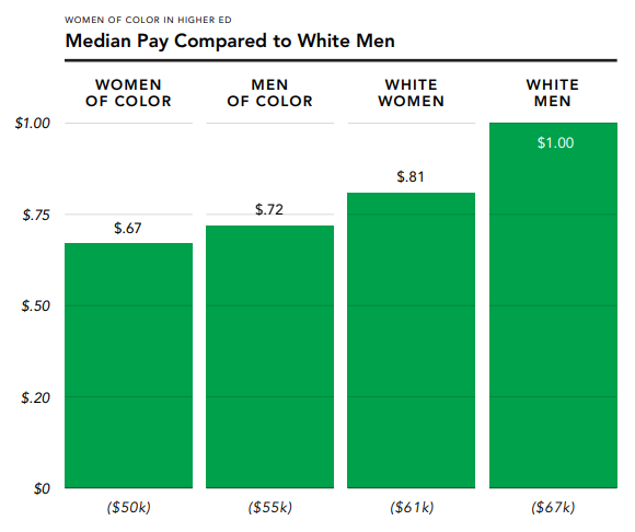 Women of Color in Higher Ed Median Pay Compared to White Men Bar Graph
